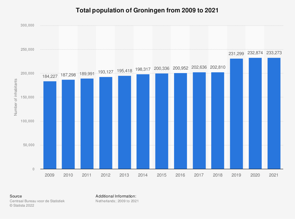 Statistic: Total population of Groningen from 2008 to 2018* | Statista