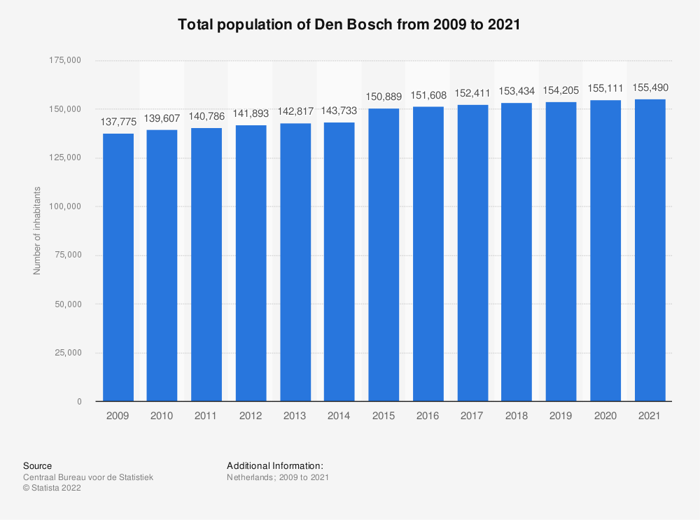 Statistic: Total population of Den Bosch from 2009 to 2019 | Statista