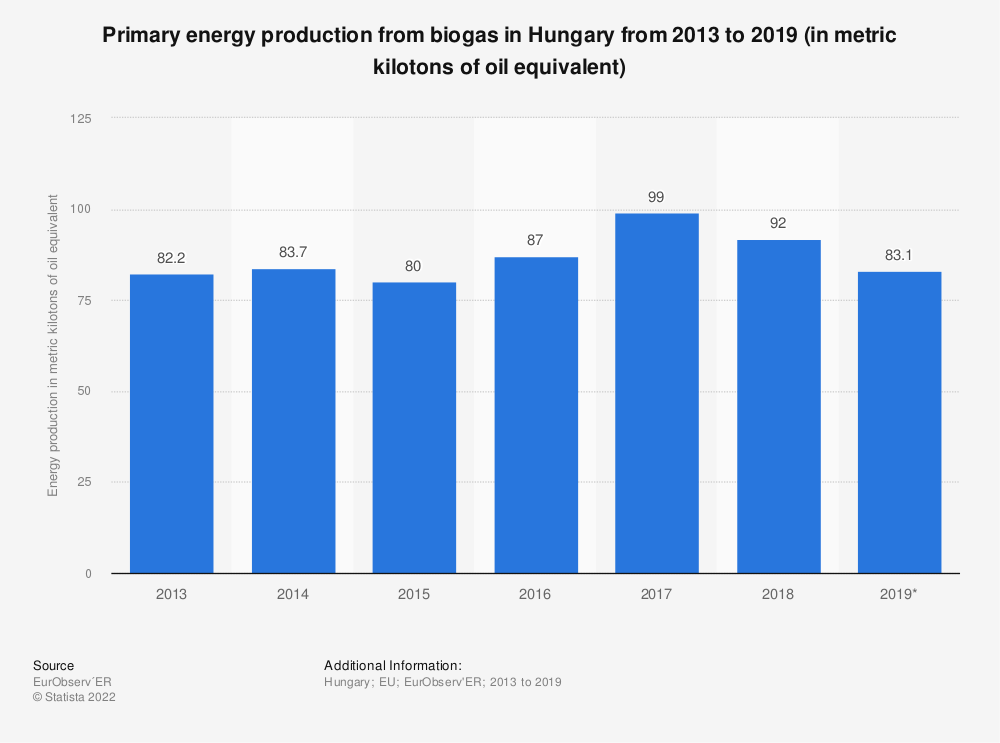 Statistic: Primary energy production from biogas in Hungary from 2013 to 2018* (in metric kilotons of oil equivalent) | Statista