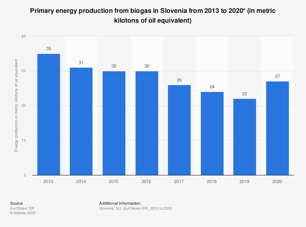 Statistic: Primary energy production from biogas in Slovenia from 2013 to 2018* (in metric kilotons of oil equivalent) | Statista