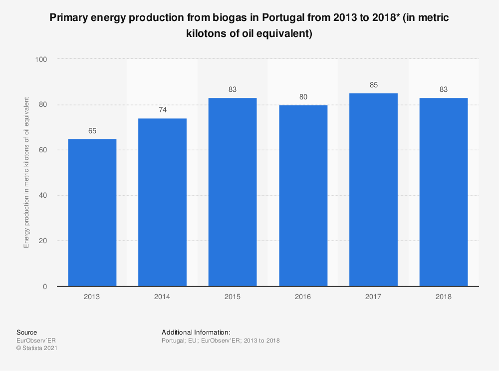 Statistic: Primary energy production from biogas in Portugal from 2013 to 2018* (in metric kilotons of oil equivalent) | Statista