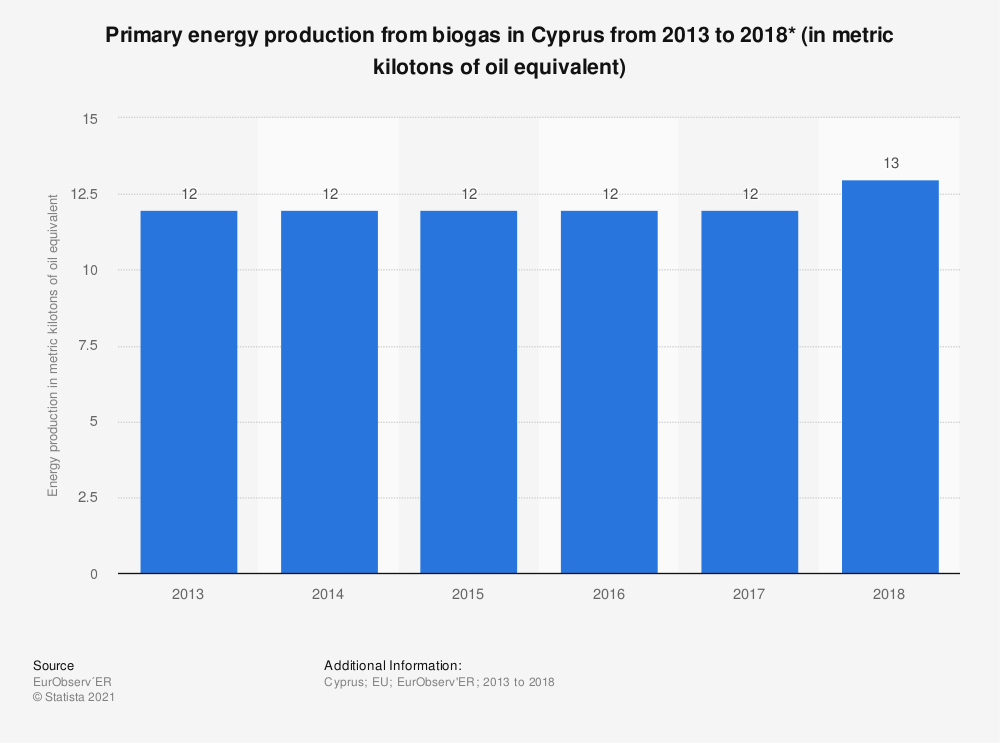 Statistic: Primary energy production from biogas in Cyprus from 2013 to 2018* (in metric kilotons of oil equivalent) | Statista