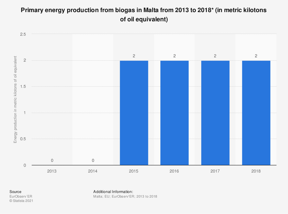 Statistic: Primary energy production from biogas in Malta from 2013 to 2018* (in metric kilotons of oil equivalent)   Statista