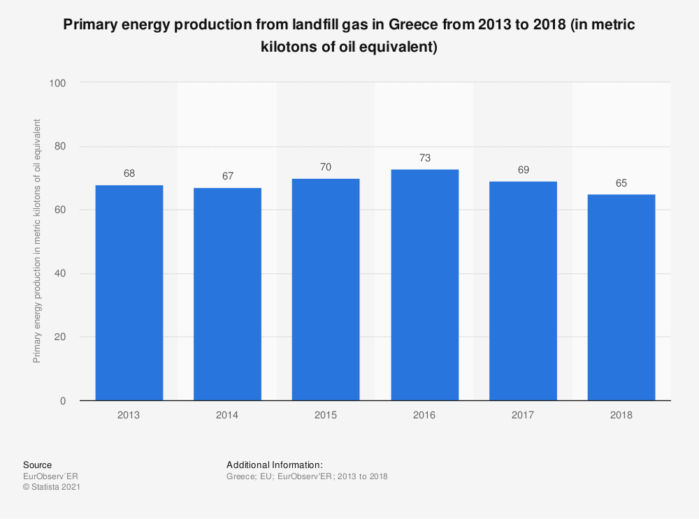 Statistic: Primary energy production from landfill gas in Greece from 2013 to 2018 (in metric kilotons of oil equivalent) | Statista