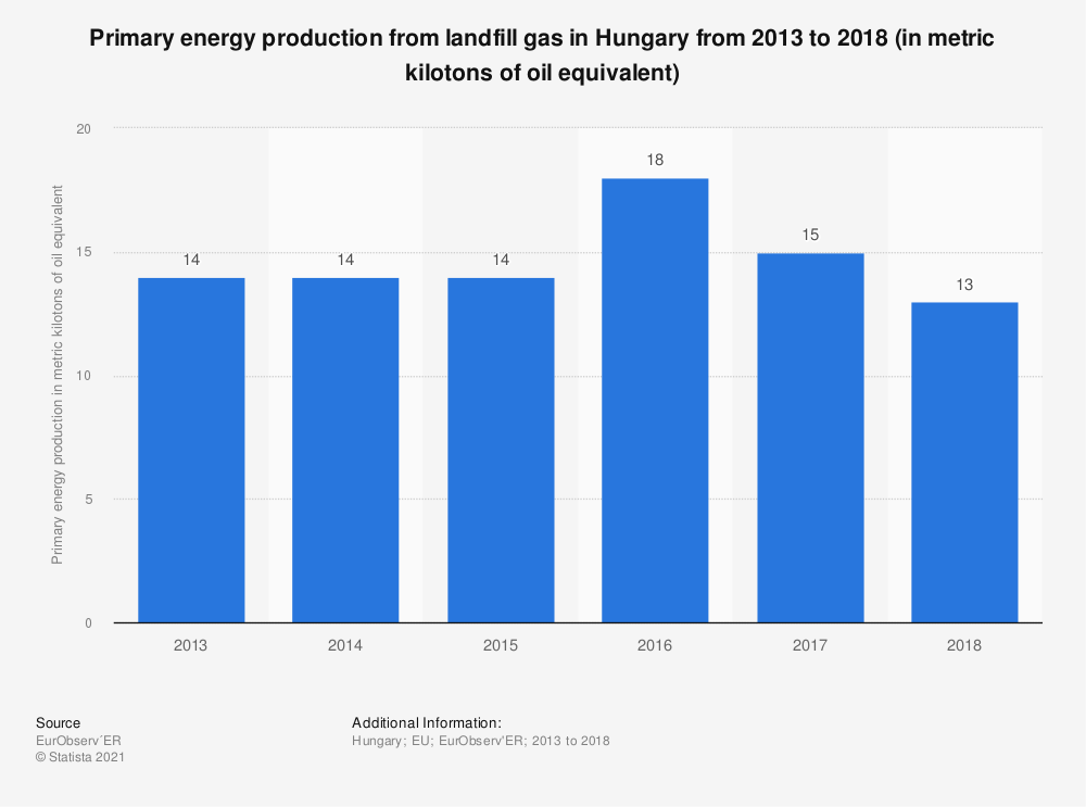 Statistic: Primary energy production from landfill gas in Hungary from 2013 to 2018 (in metric kilotons of oil equivalent) | Statista