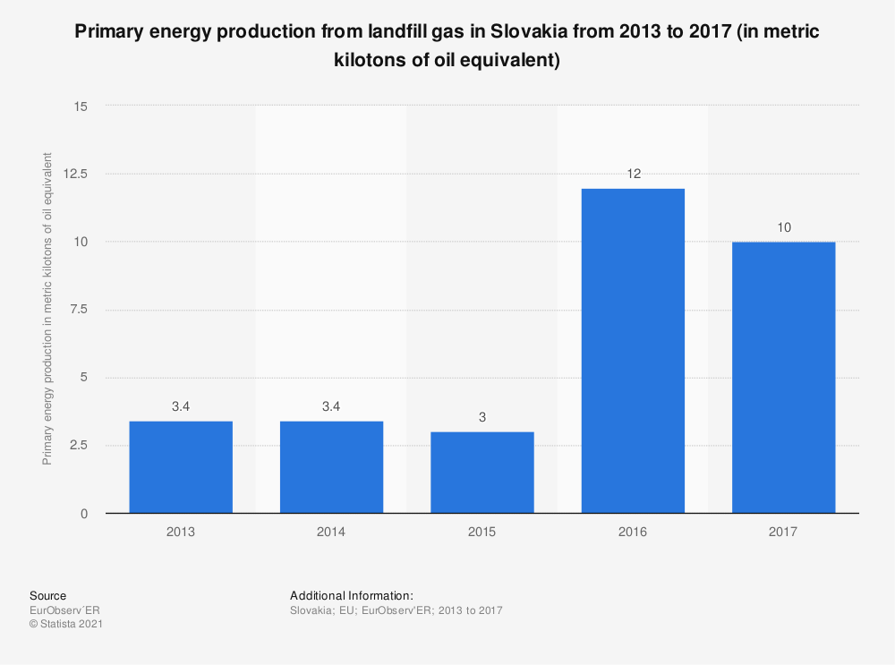 Statistic: Primary energy production from landfill gas in Slovakia from 2013 to 2017 (in metric kilotons of oil equivalent) | Statista