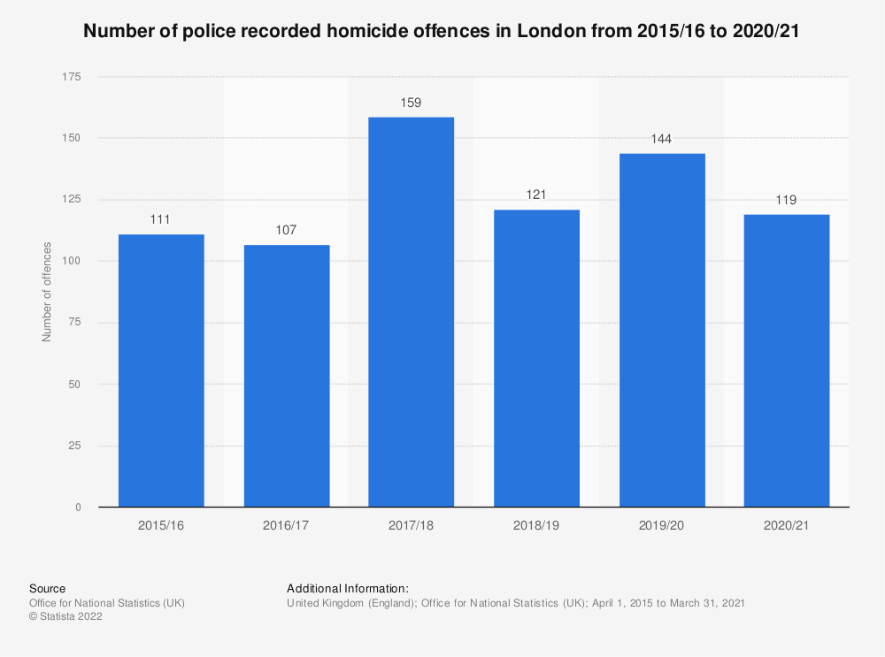 Statistic: Number of homicide offences recorded by the Metropolitan Police in London from 2010/11 to 2018/19* | Statista