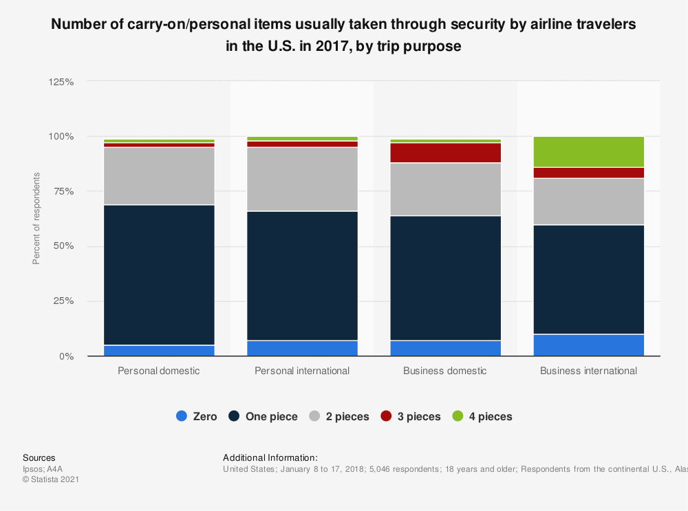Statistic: Number of carry-on/personal items usually taken through security by airline travelers in the U.S. in 2017, by trip purpose | Statista