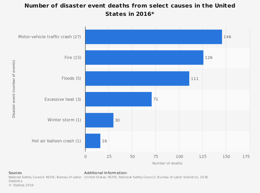 Statistic: Number of disaster event deaths from select causes in the United States in 2016* | Statista