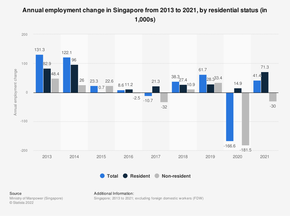 Statistic: Annual employment change in Singapore from 2013 to 2018, by residential status (in 1,000s) | Statista