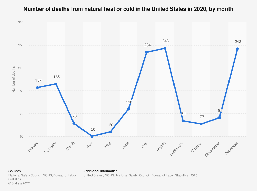 Statistic: Number of deaths from natural heat or cold in the United States in 2017, by month* | Statista