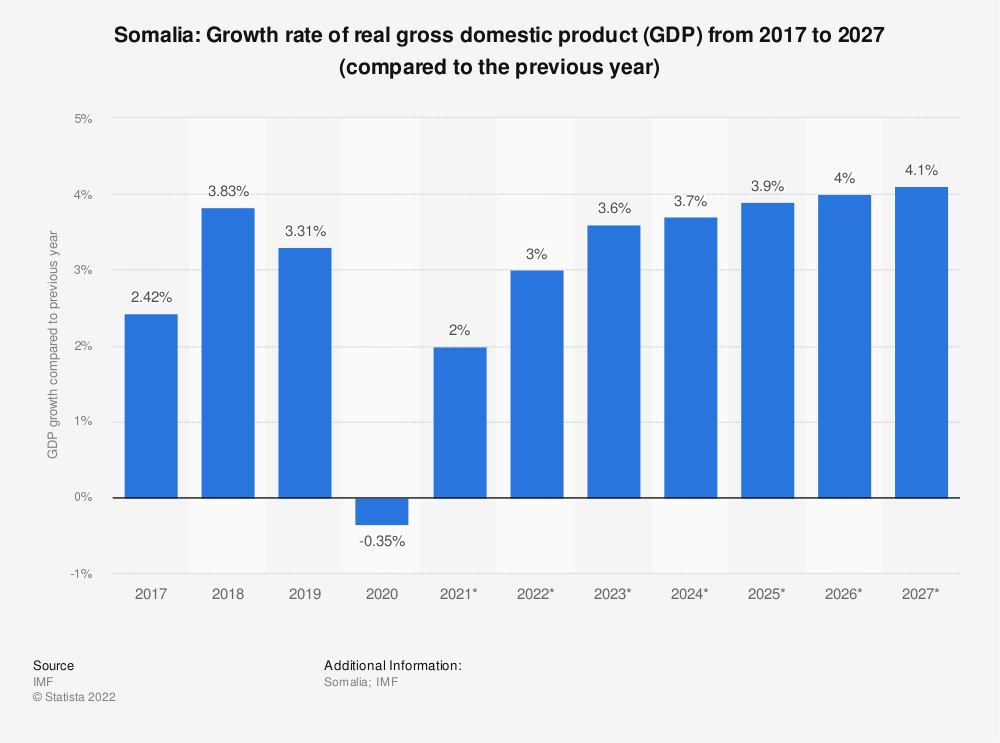 Statistic: Somalia: Growth rate of real gross domestic product (GDP) from 2014 to 2024 (compared to the previous year) | Statista