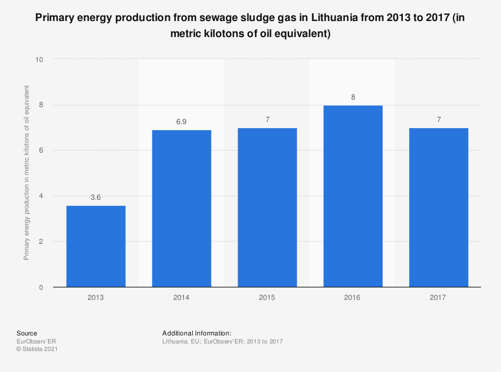 Statistic: Primary energy production from sewage sludge gas in Lithuania from 2013 to 2017 (in metric kilotons of oil equivalent) | Statista