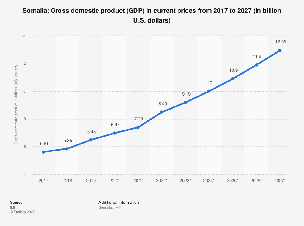 Statistic: Somalia: Gross domestic product (GDP) in current prices from 2014 to 2024 (in billion U.S. dollars) | Statista