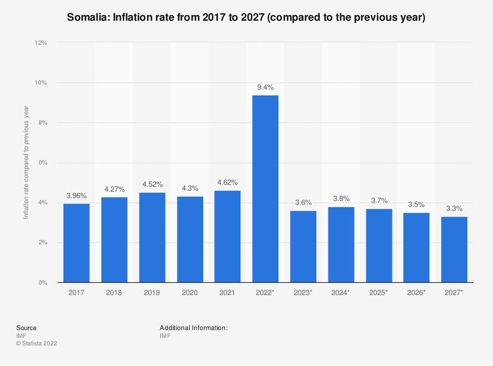 Statistic: Somalia: Inflation rate from 2014 to 2024 (compared to the previous year) | Statista
