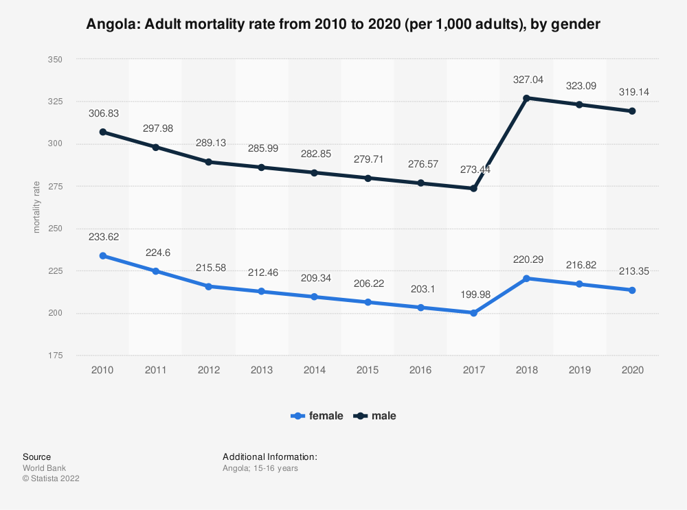 Statistic: Angola: Adult mortality rate from 2009 to 2019 (per 1,000 adults), by gender | Statista