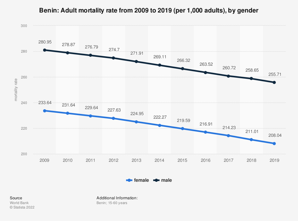 Statistic: Benin: Adult mortality rate from 2007 to 2017 (per 1,000 adults), by gender | Statista
