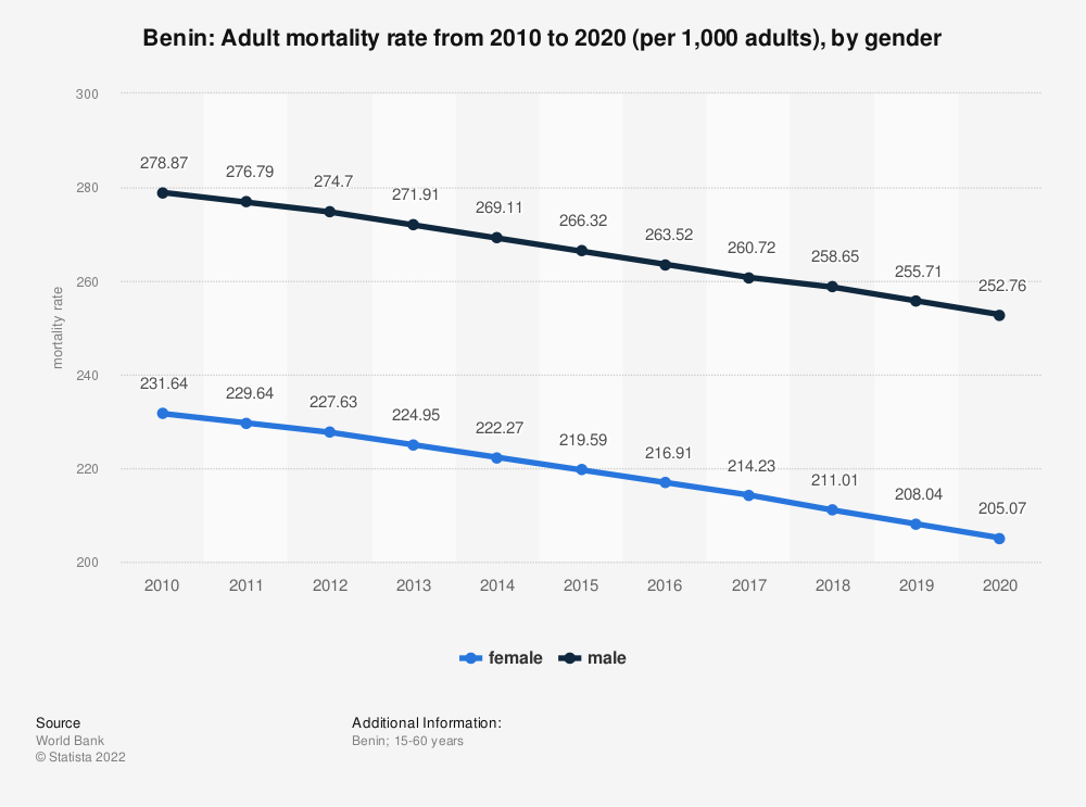 Statistic: Benin: Adult mortality rate from 2006 to 2016 (per 1,000 adults), by gender | Statista