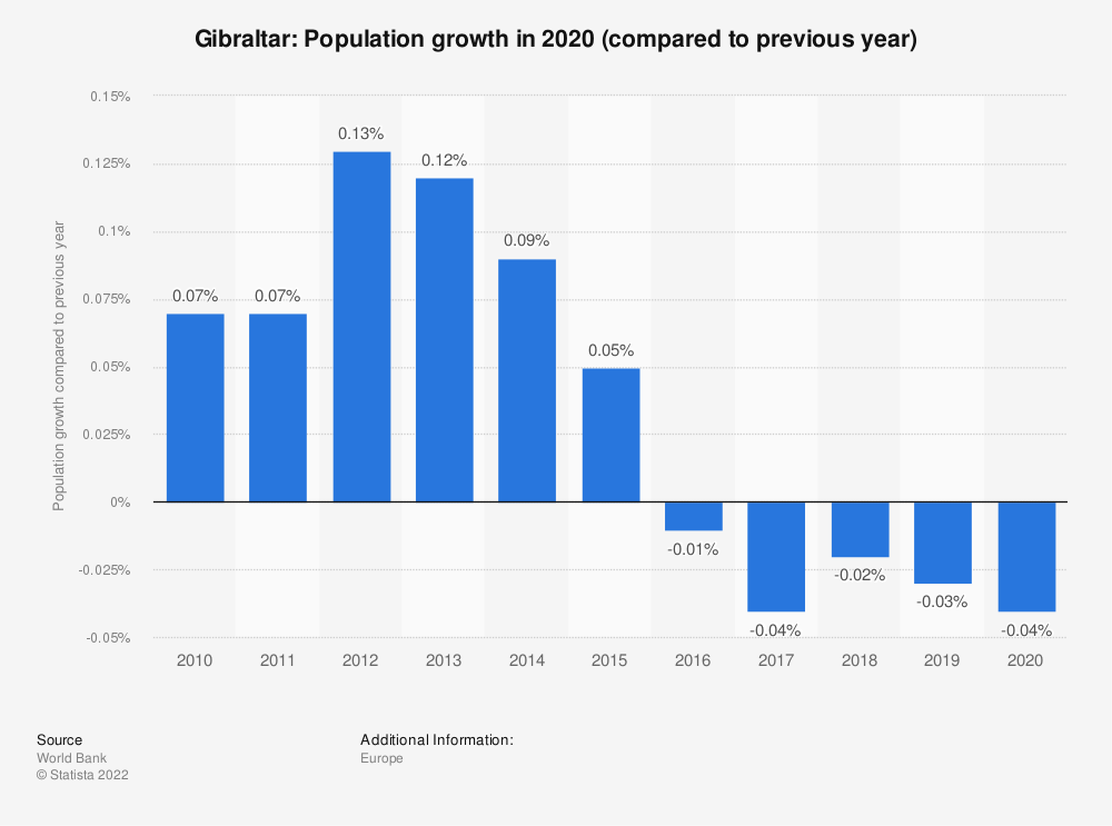Statistic: Gibraltar: Population growth in 2018 (compared to previous year) | Statista