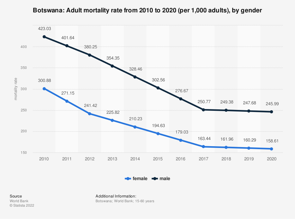 Statistic: Botswana: Adult mortality rate from 2008 to 2018 (per 1,000 adults), by gender | Statista