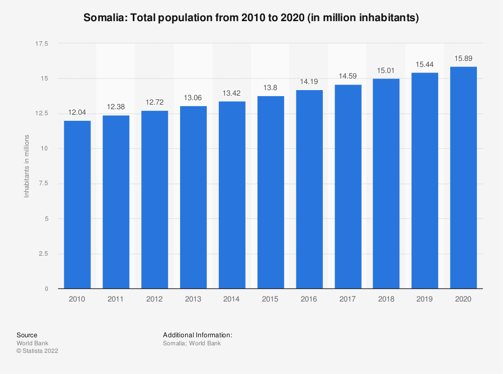 Statistic: Somalia: Total population from 2008 to 2018 (in million inhabitants) | Statista