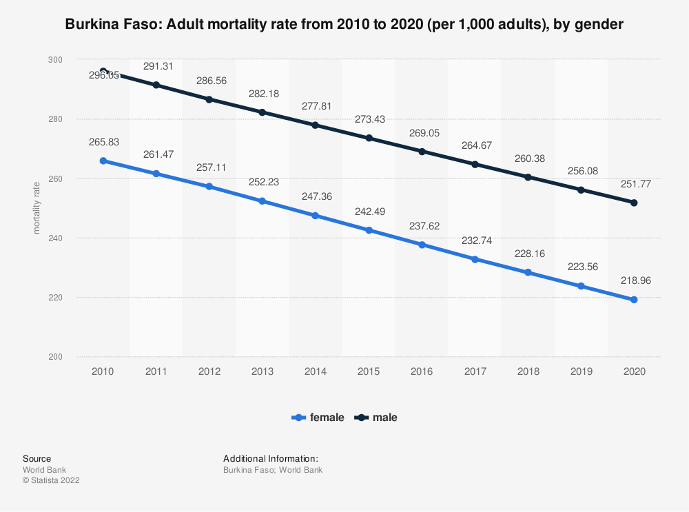 Statistic: Burkina Faso: Adult mortality rate from 2006 to 2016 (per 1,000 adults), by gender | Statista