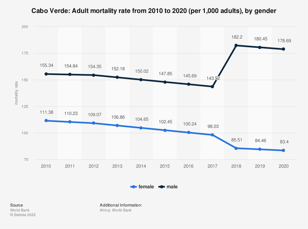 Statistic: Cabo Verde: Adult mortality rate from 2006 to 2016 (per 1,000 adults), by gender | Statista