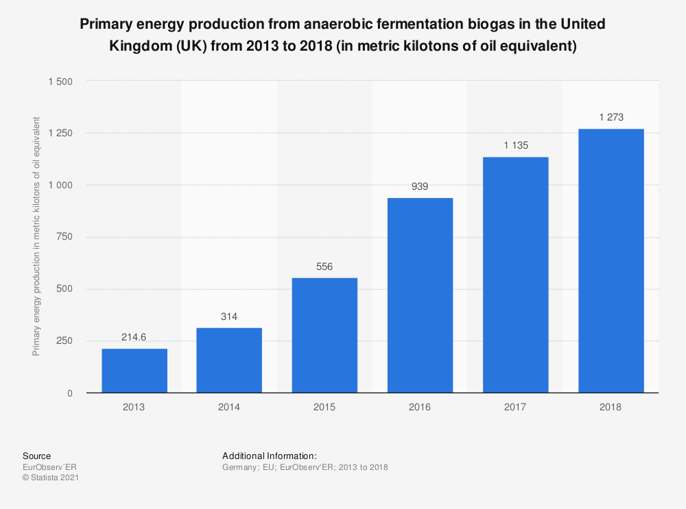 Statistic: Primary energy production from anaerobic fermentation biogas in the United Kingdom (UK) from 2013 to 2018 (in metric kilotons of oil equivalent) | Statista