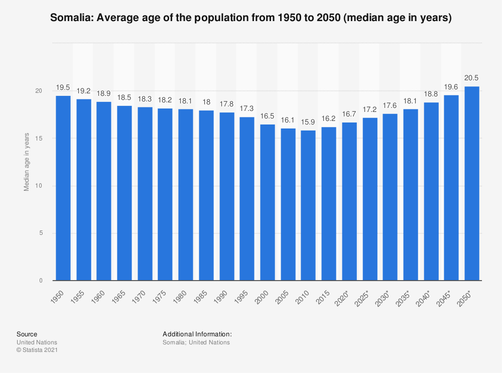 Statistic: Somalia: Average age of the population from 1950 to 2050 (median age in years) | Statista