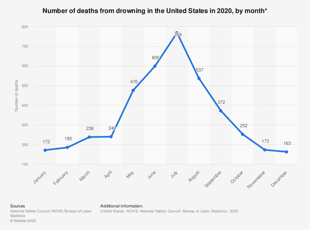 Statistic: Number of deaths from drowning in the United States in 2017, by month* | Statista