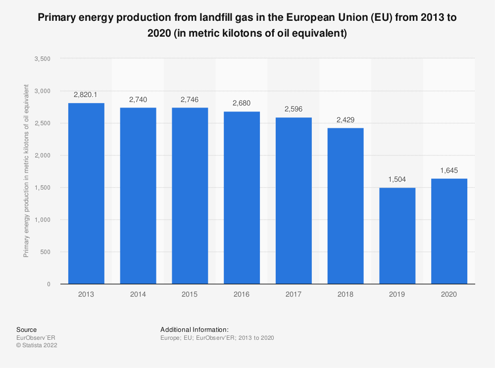 Statistic: Primary energy production from landfill gas in the European Union (EU) from 2013 to 2018 (in metric kilotons of oil equivalent) | Statista