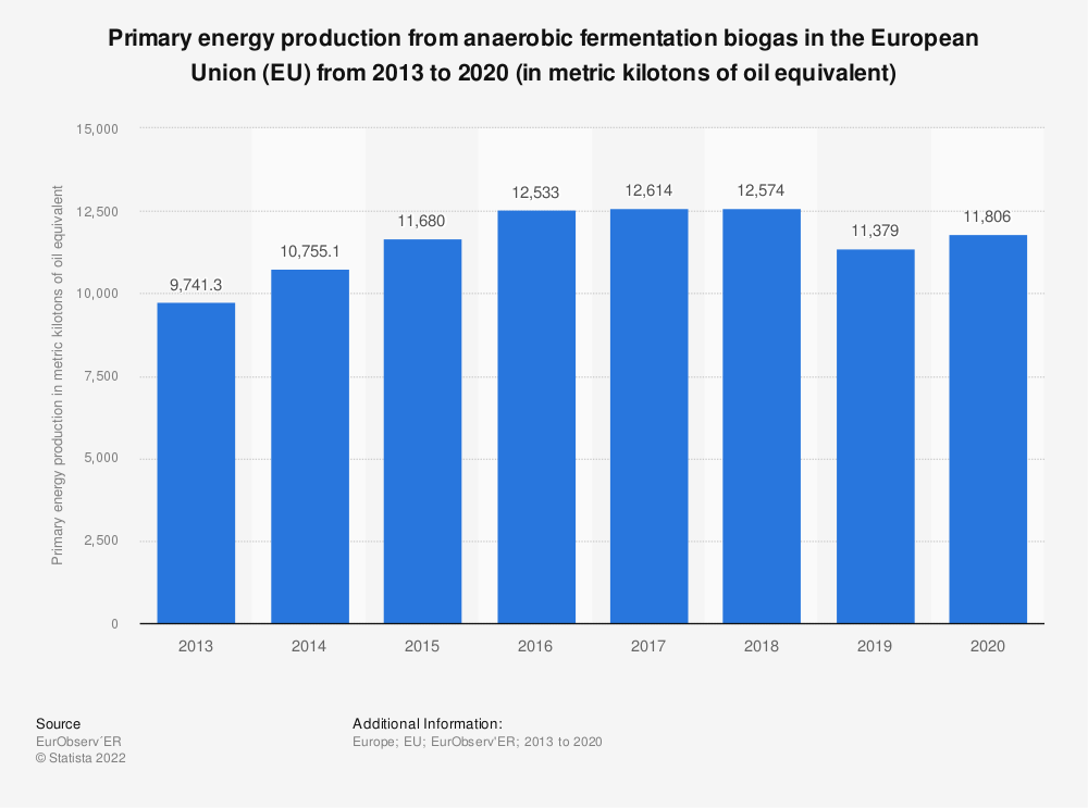 Statistic: Primary energy production from anaerobic fermentation biogas in the European Union (EU) from 2013 to 2018 (in metric kilotons of oil equivalent) | Statista