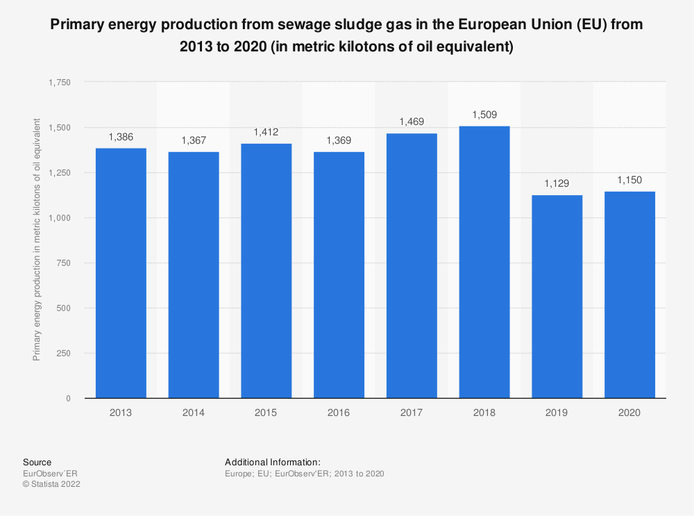 Statistic: Primary energy production from sewage sludge gas in the European Union (EU) from 2013 to 2018 (in metric kilotons of oil equivalent) | Statista