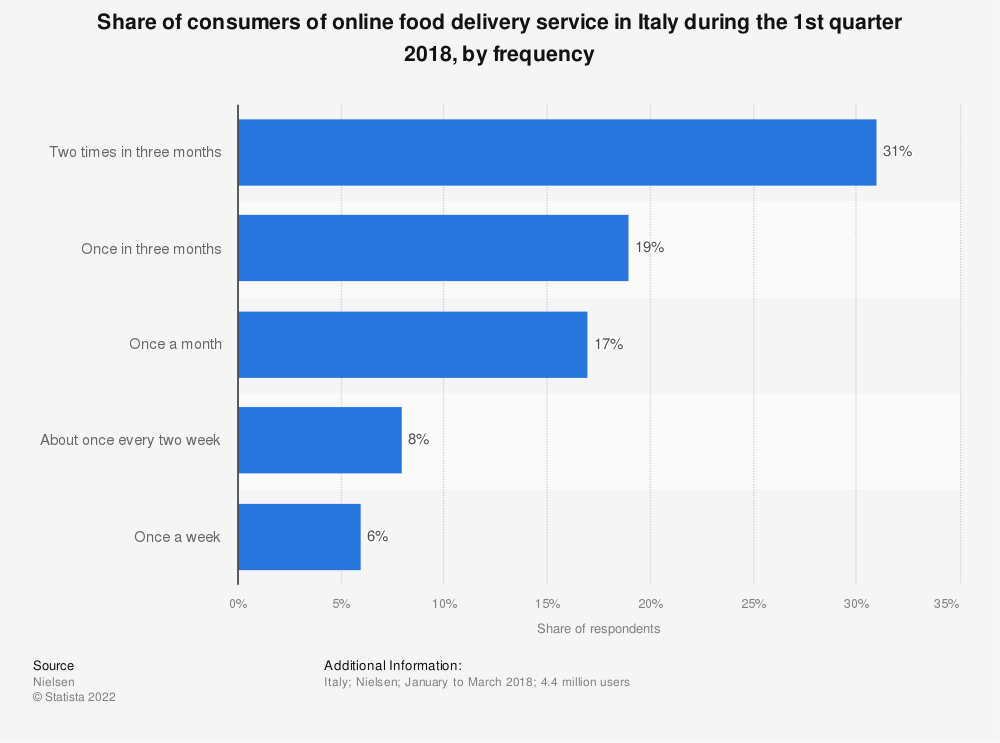 Statistic: Share of consumers of online food delivery service in Italy during the 1st quarter 2018, by frequency | Statista