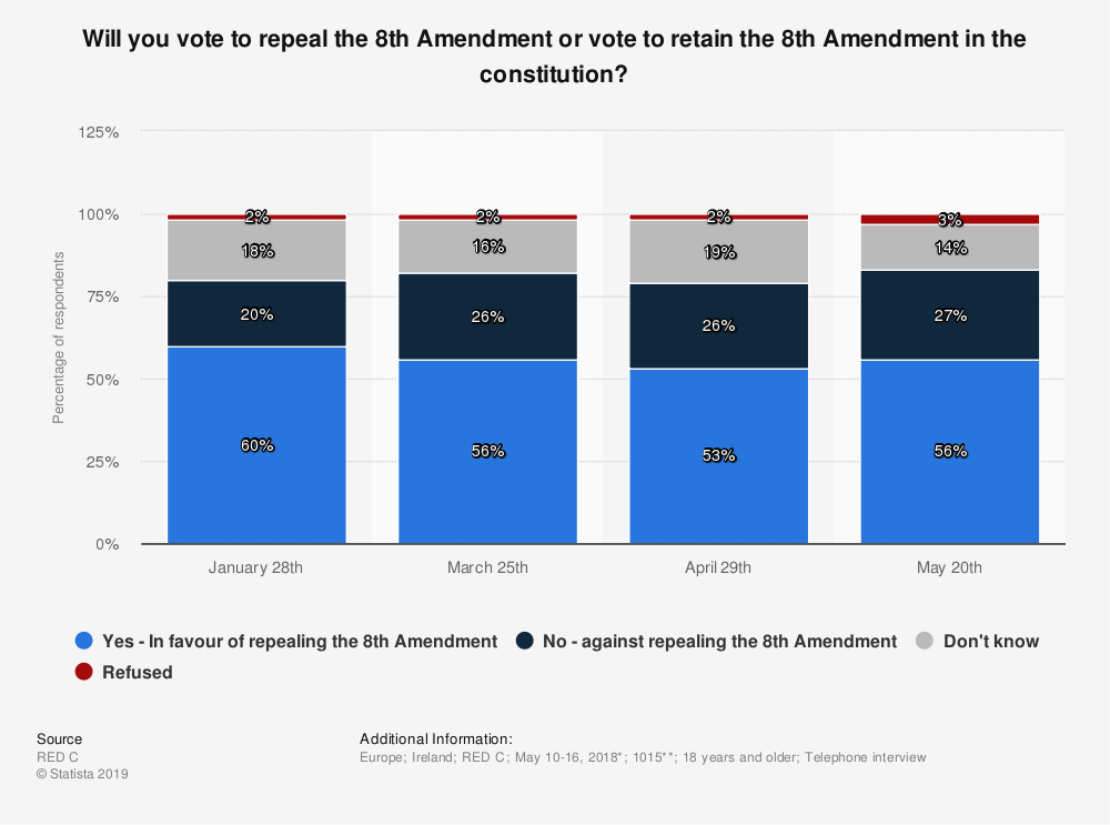 Statistic: Will you vote to repeal the 8th Amendment or vote to retain the 8th Amendment in the constitution? | Statista