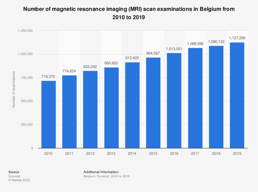Statistic: Number of magnetic resonance imaging (MRI) scan examinations in Belgium from 2008 to 2016   Statista