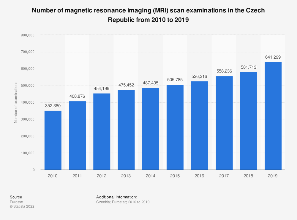 Statistic: Number of magnetic resonance imaging (MRI) scan examinations in the Czech Republic from 2008 to 2016 | Statista