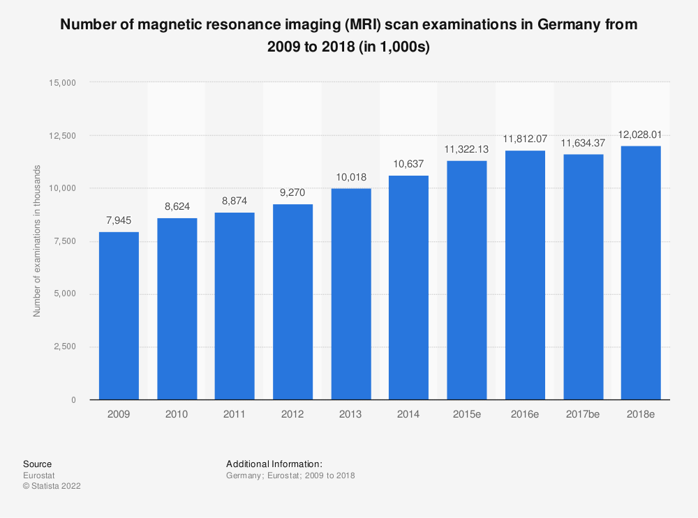 Statistic: Number of magnetic resonance imaging (MRI) scan examinations in Germany from 2008 to 2015 (in 1,000) | Statista