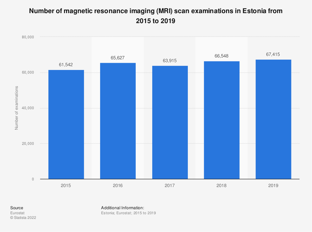 Statistic: Number of magnetic resonance imaging (MRI) scan examinations in Estonia from 2008 to 2016 | Statista