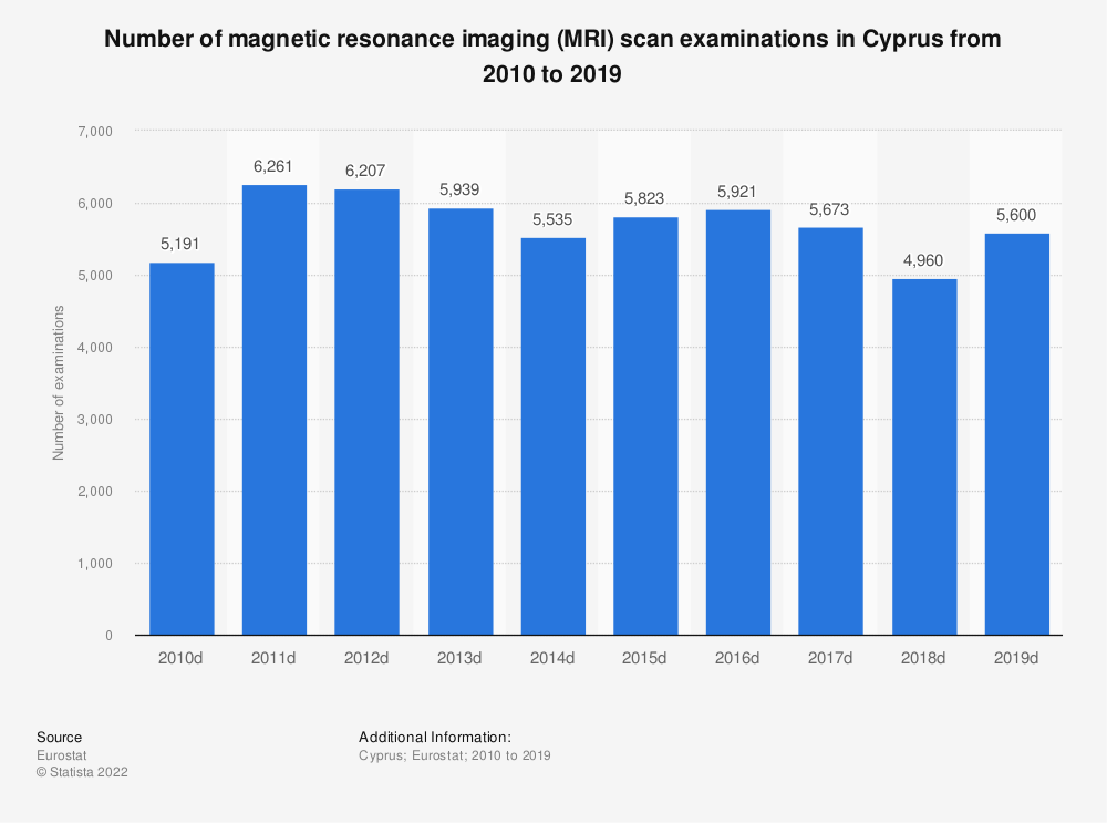 Statistic: Number of magnetic resonance imaging (MRI) scan examinations in Cyprus from 2008 to 2016 | Statista