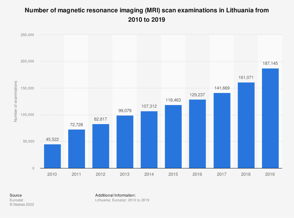 Statistic: Number of magnetic resonance imaging (MRI) scan examinations in Lithuania from 2008 to 2016 | Statista