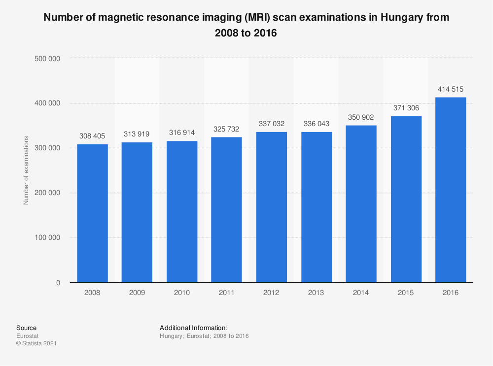 Statistic: Number of magnetic resonance imaging (MRI) scan examinations in Hungary from 2008 to 2016 | Statista