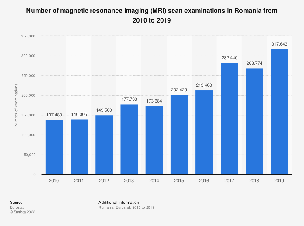 Statistic: Number of magnetic resonance imaging (MRI) scan examinations in Romania from 2008 to 2016 | Statista