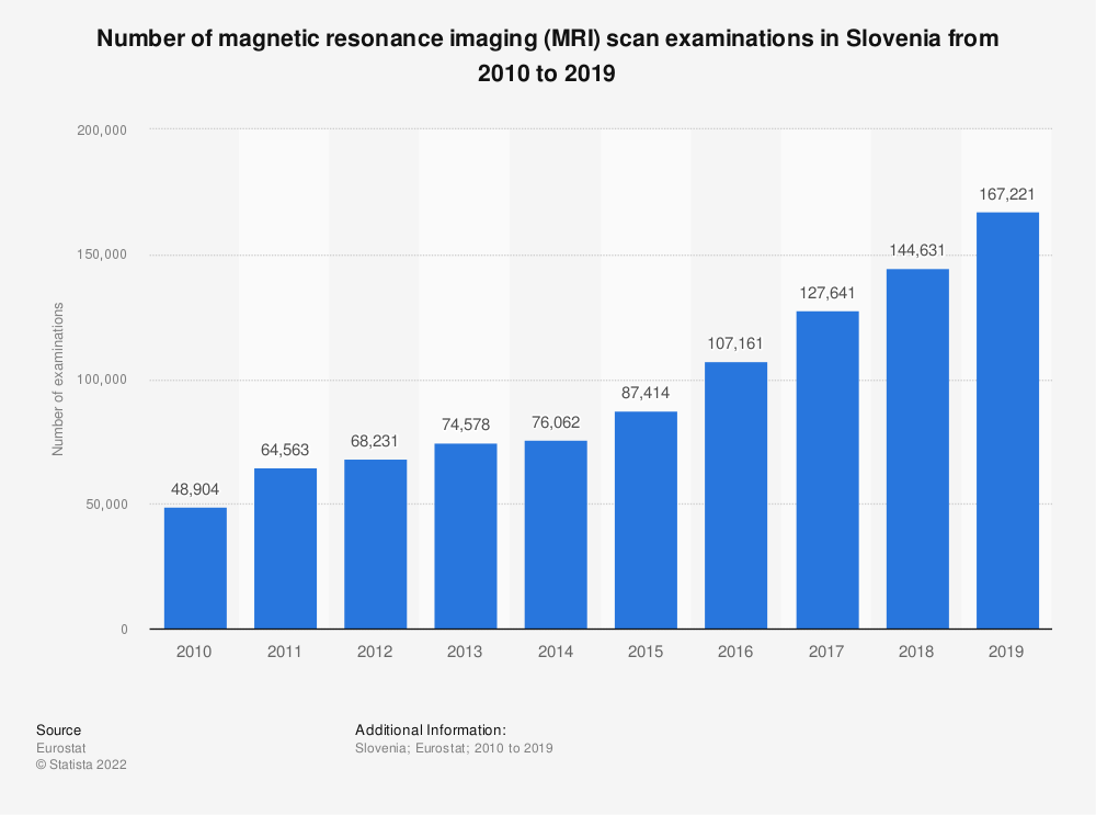 Statistic: Number of magnetic resonance imaging (MRI) scan examinations in Slovenia from 2008 to 2016 | Statista
