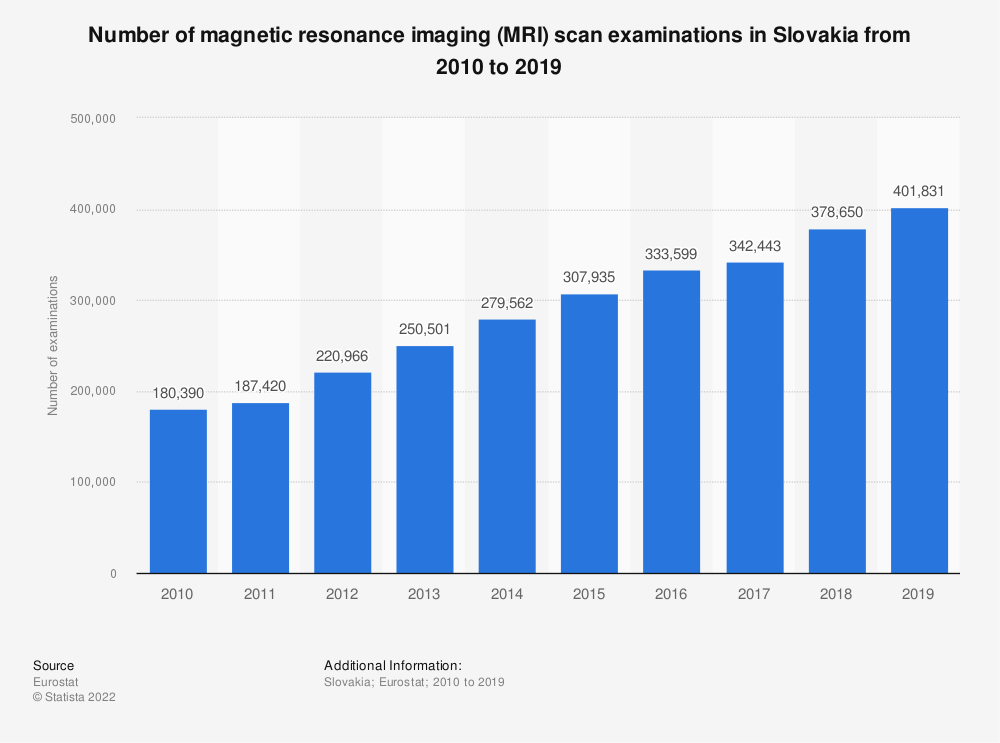 Statistic: Number of magnetic resonance imaging (MRI) scan examinations in Slovakia from 2008 to 2016 | Statista