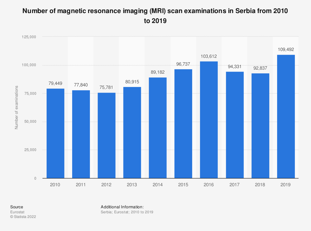Statistic: Number of magnetic resonance imaging (MRI) scan examinations in Serbia from 2009 to 2016 | Statista