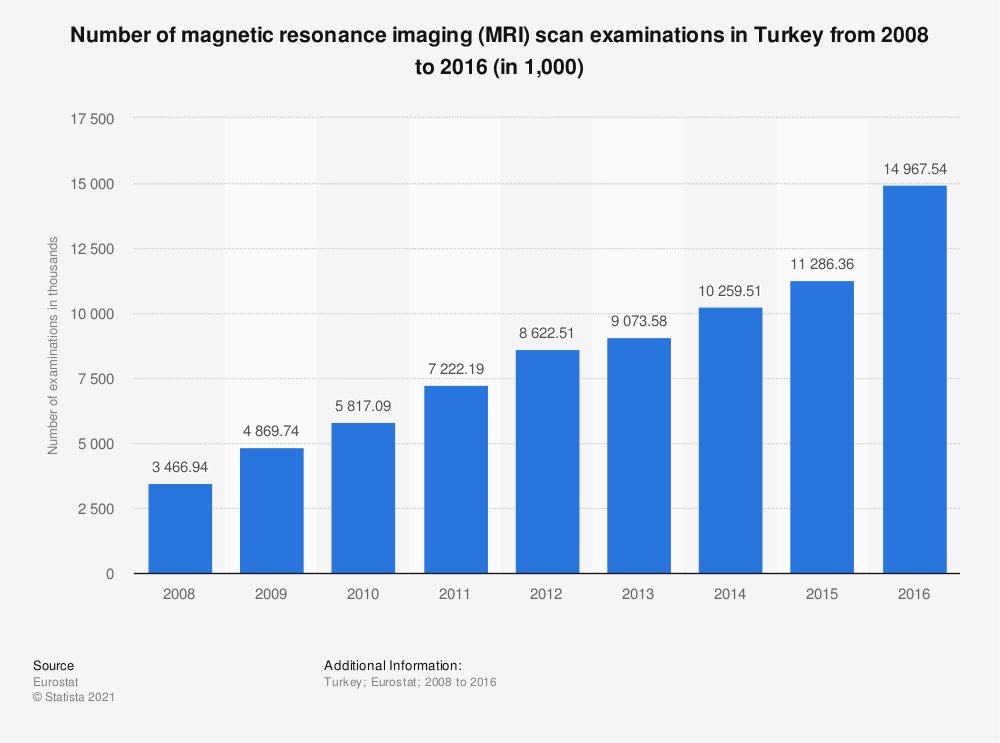 Statistic: Number of magnetic resonance imaging (MRI) scan examinations in Turkey from 2008 to 2016 (in 1,000) | Statista