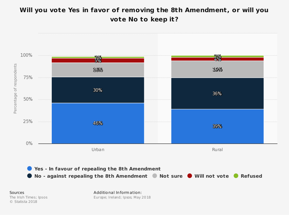 Statistic: Will you vote Yes in favor of removing the 8th Amendment, or will you vote No to keep it? | Statista