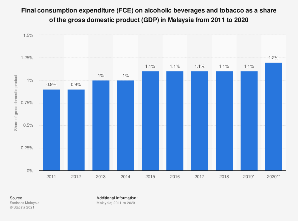 Statistic: Final consumption expenditure (FCE) on alcoholic beverages and tobacco as a share of the gross domestic product (GDP) in Malaysia from 2010 to 2019 | Statista