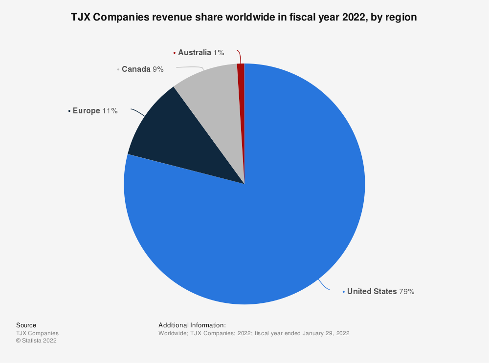 Statistic: TJX Companies revenue share worldwide in fiscal year 2021, by region | Statista